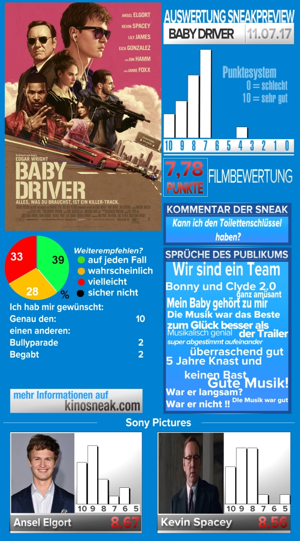 Auswertung Baby Driver